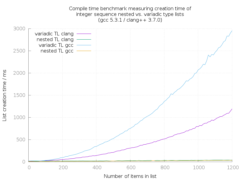 GCC/Clang: Compile time benchmark measuring creation time of integer sequence recursive vs. variadic type lists