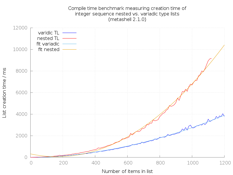 Metashell: Compile time benchmark measuring creation time of integer sequence recursive vs. variadic type lists